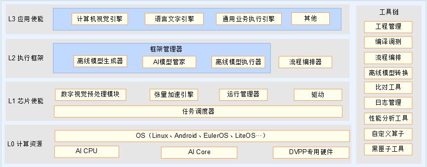 昇腾AI软件栈逻辑架构图