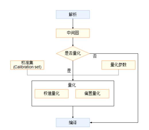 离线模型生成中量化流程图