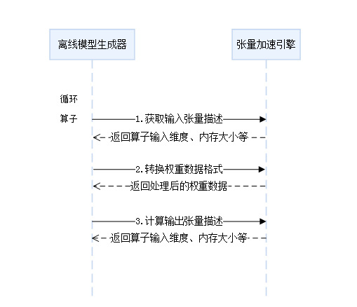 算子生成流程图