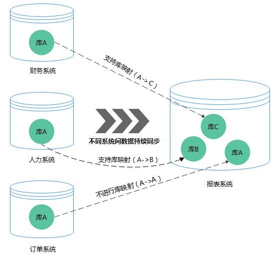 数据复制服务实现对象名映射_数据复制服务怎么实现对象名映射_华为云