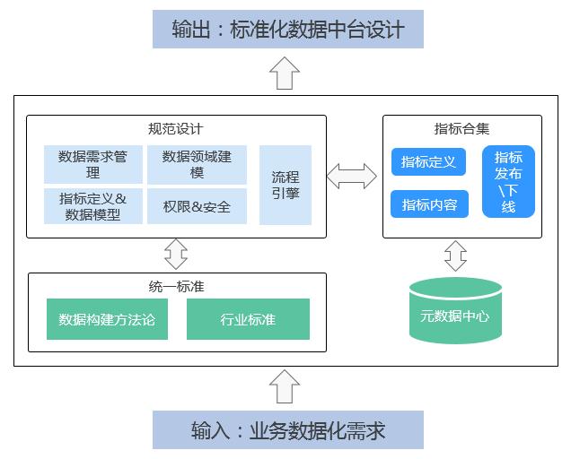 智能数据湖运营平台功能1