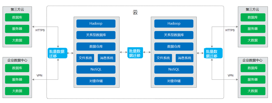 智能数据湖运营平台功能2