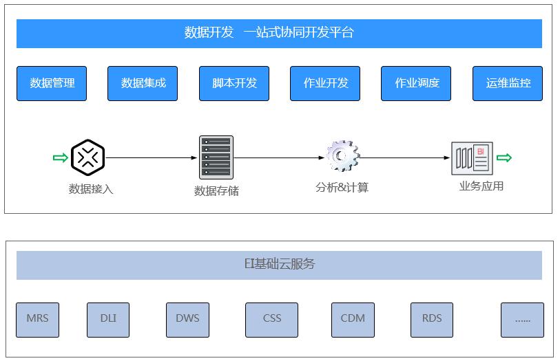 智能数据湖运营平台功能4