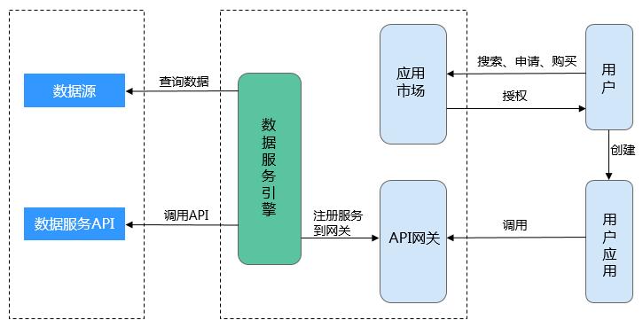 智能数据湖运营平台功能7