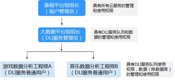 权限管理概述-图1