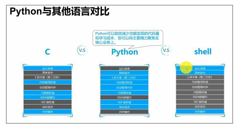 Python与其他语言对比