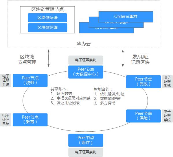 华为云区块链服务电子政务解决方案