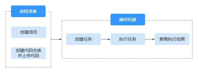 如何使用编译构建1