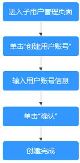 子用户创建流程