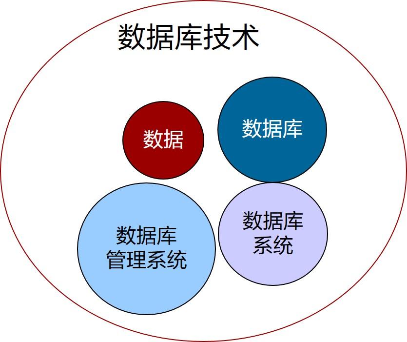 数据库技术概念