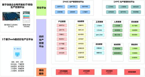 格罗瑞纺织生产智能管理系统
