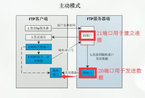 FTP主动模式(Port)和被动模式(Passive)的区别1