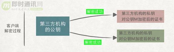 (4.1.21.9)HTTPS 加密过程演变分析12