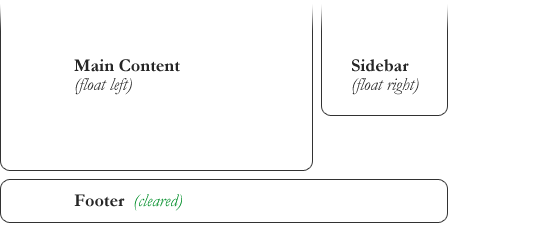HTML布局四剑客-Flex,Grid,Table,Float6