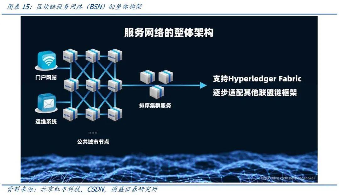 研报   区块链新基建:物联网+区块链如何打造差异化竞争优势?14