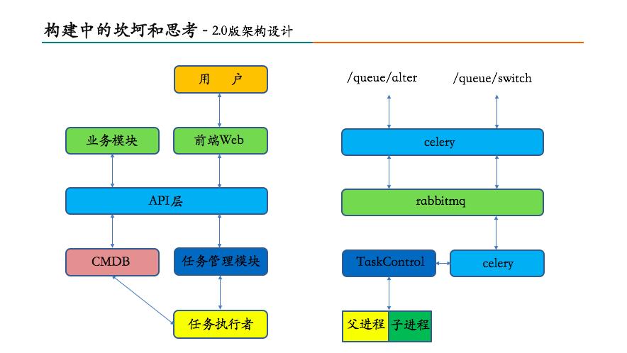 美团数据库运维自动化系统构建之路10