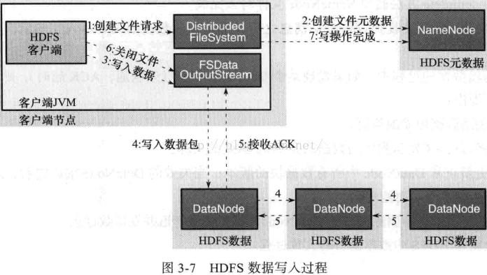 分布式文件系统HDFS(三)1