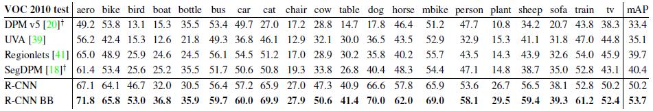 目标检测经典论文——R-CNN论文翻译:Rich feature hierarchies for accurate object detection and semantic segmentation6