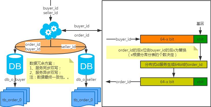 MySQL:互联网公司常用分库分表方案汇总8