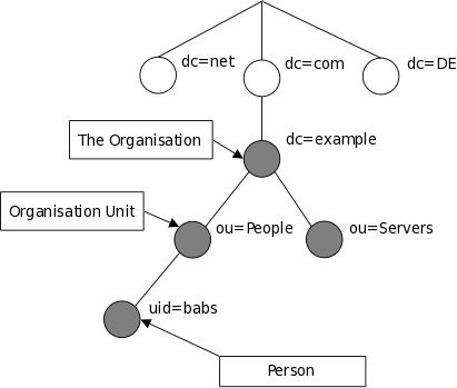 OpenLDAP 概念与工作原理介绍1