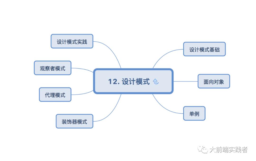 媲美阿里P7的前端技术架构图,你要不要试一试?13