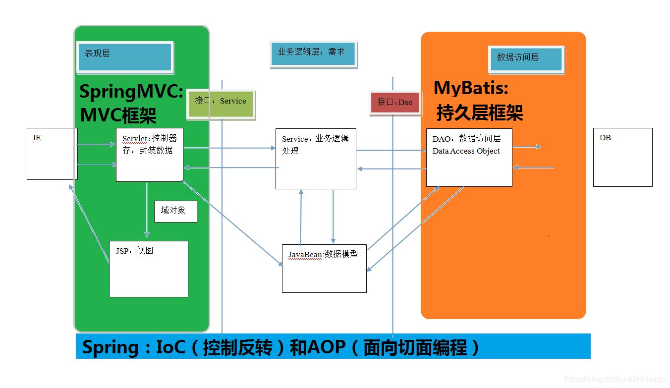 SpringMVC框架的入门学习011