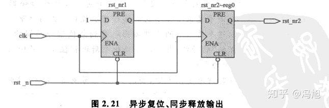 《深入浅出玩转FPGA》笔记2