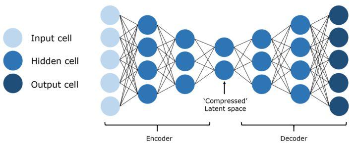 11种主要神经网络结构图解10