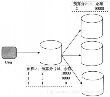 分布式:分布式系统设计实践。7