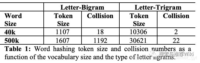 论文|从DSSM语义匹配到Google的双塔深度模型召回和广告场景中的双塔模型思考...2