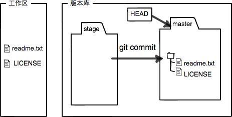 Git基础(2)4