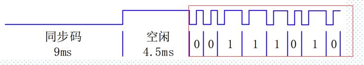 FPGA红外遥控11