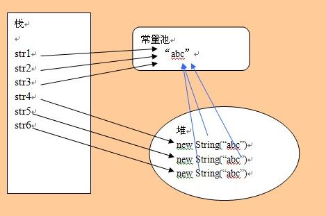 有关string stringbuff stringbuild 的区别2