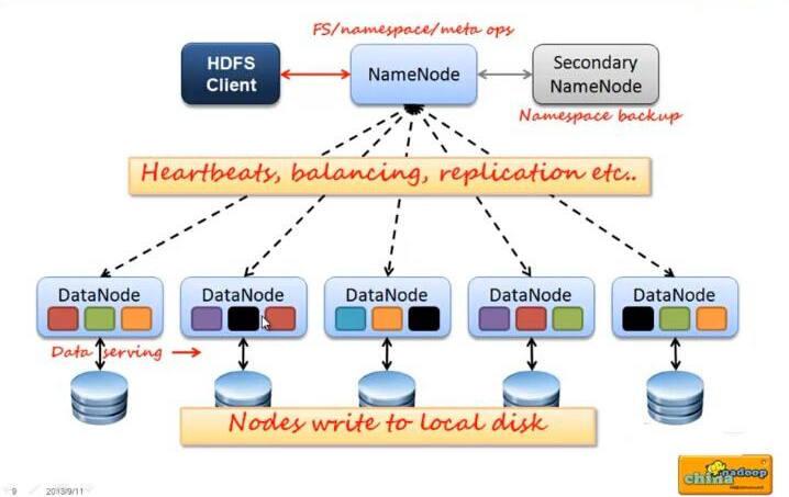 分布式文件系统HDFS(一)3