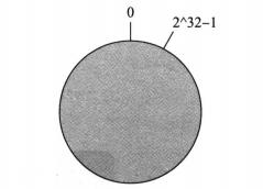 分布式:分布式系统设计实践。5