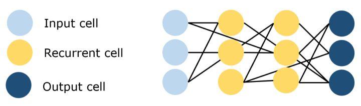 11种主要神经网络结构图解6