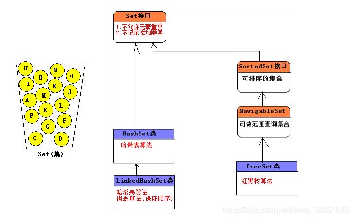 JAVA 集合框架简介2