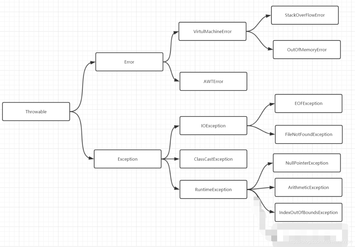 Java异常面试题(2020最新版)1