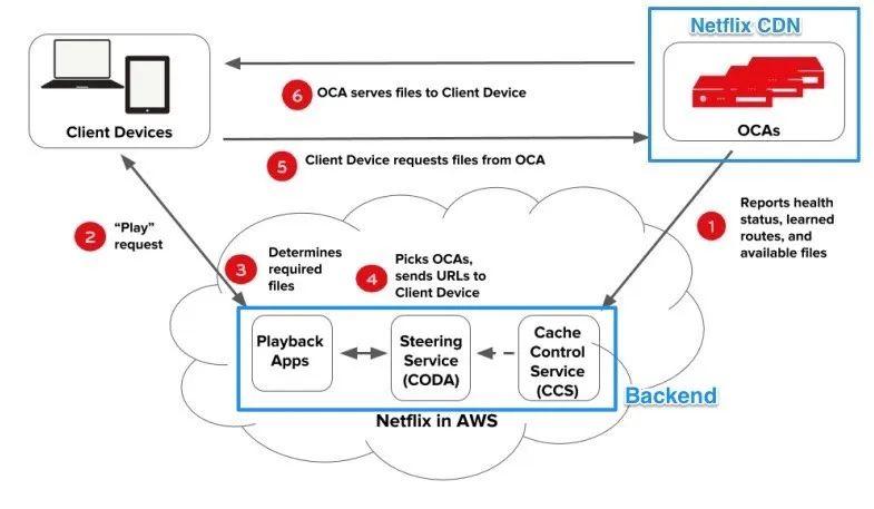 Netflix 微服务架构设计解析2