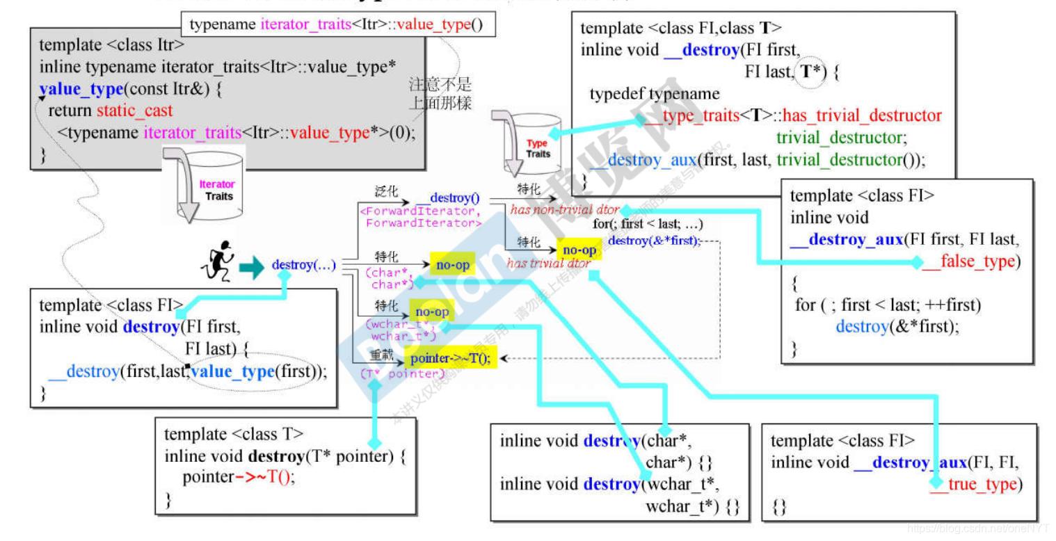 C++STL 体系结构与内核分析(侯捷)——课程笔记(十一)3