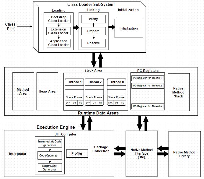 一张图读懂JVM2