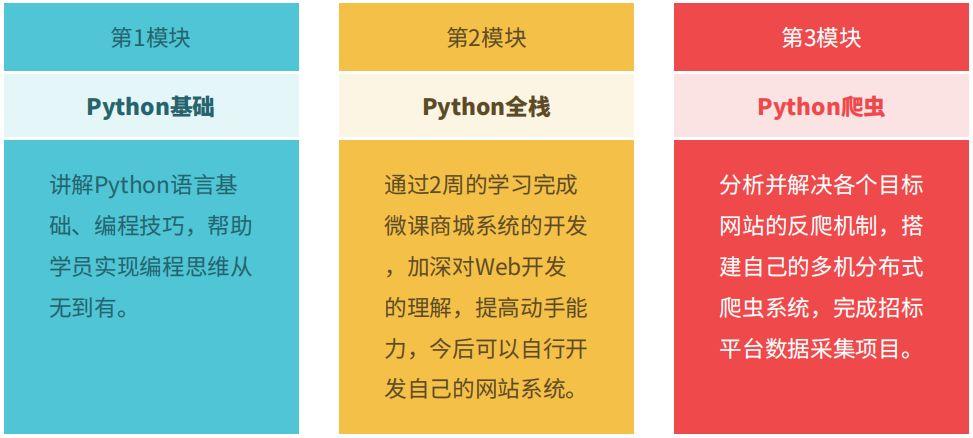 良心帖!看完这篇,你的Python入门基础就差不多了!4