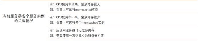 MemCache详细解读2