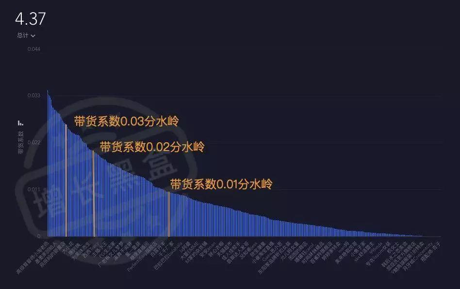 分析百万数据,我们研究了风口上的淘宝直播17