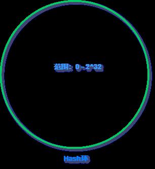 图解一致性哈希算法,全网(小区局域网)最通俗易懂8