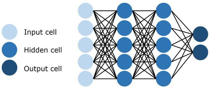 11种主要神经网络结构图解2