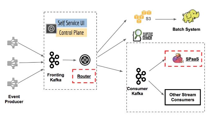 Netflix 微服务架构设计解析10