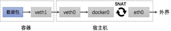 docker-数据卷与网络2