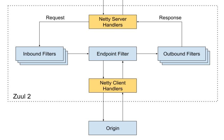 Netflix 微服务架构设计解析5