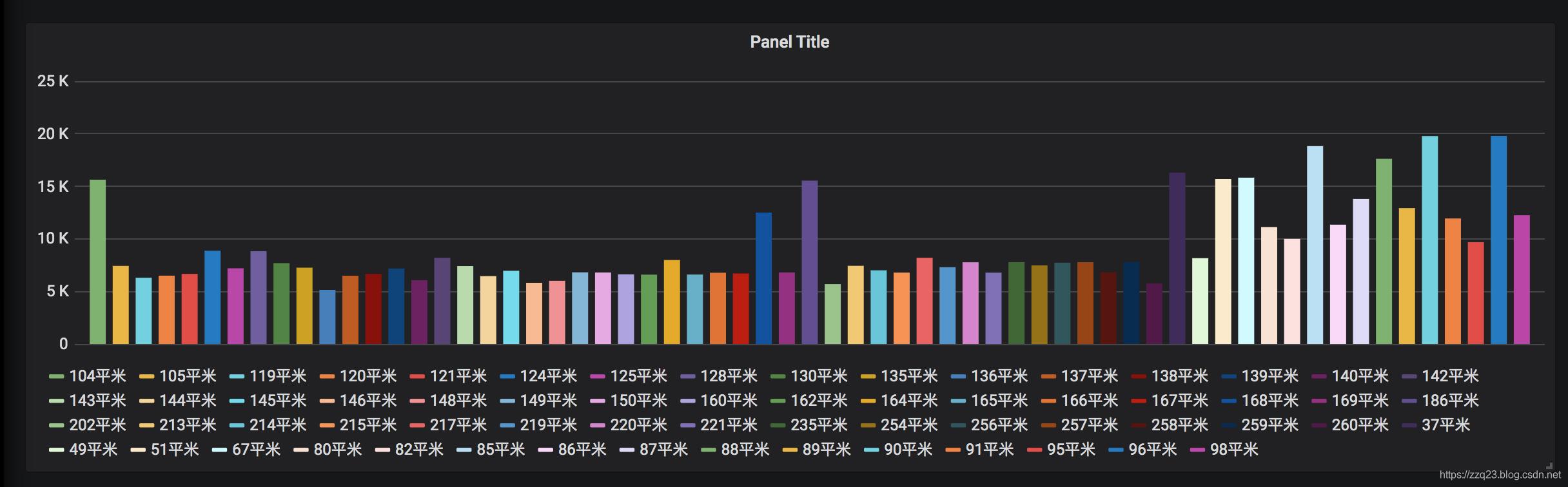 grafana使用MYSQL数据源展示32